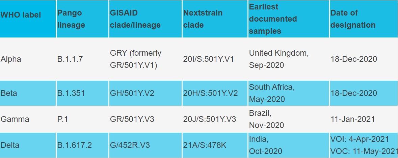 new variants - variants - anxiety - sars-cov-2