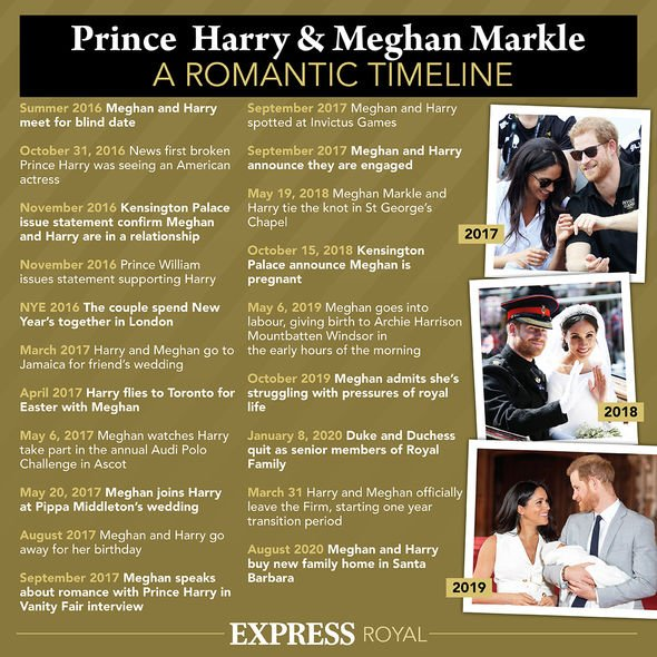 Prince Harry Meghan Markle American Life Montecito Duke of Sussex Return of the UK Prince William Another
