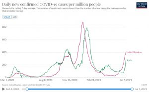 graph-covid-19-data-new-cases-uk-spain