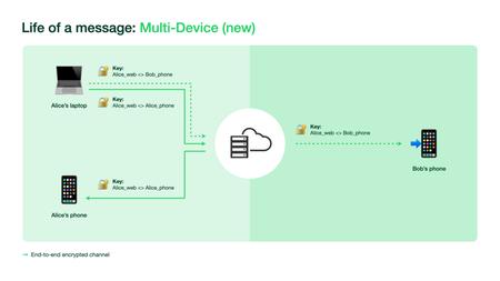 Whatsapp multi-device support